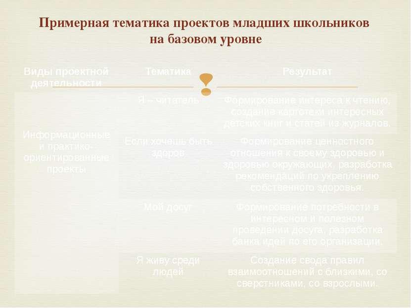 Примерная тематика проектов младших школьников на базовом уровне Виды проектн...