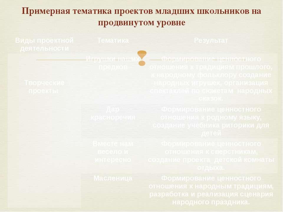 Примерная тематика проектов младших школьников на продвинутом уровне Виды про...