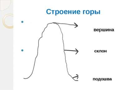 Строение горы вершина склон подошва