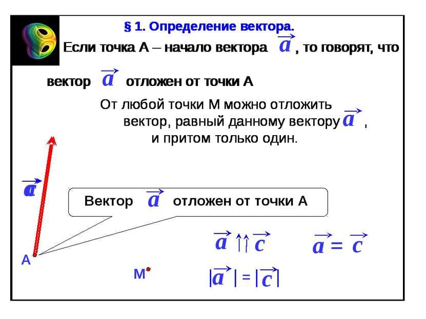 Если точка А – начало вектора , то говорят, что вектор отложен от точки А От ...