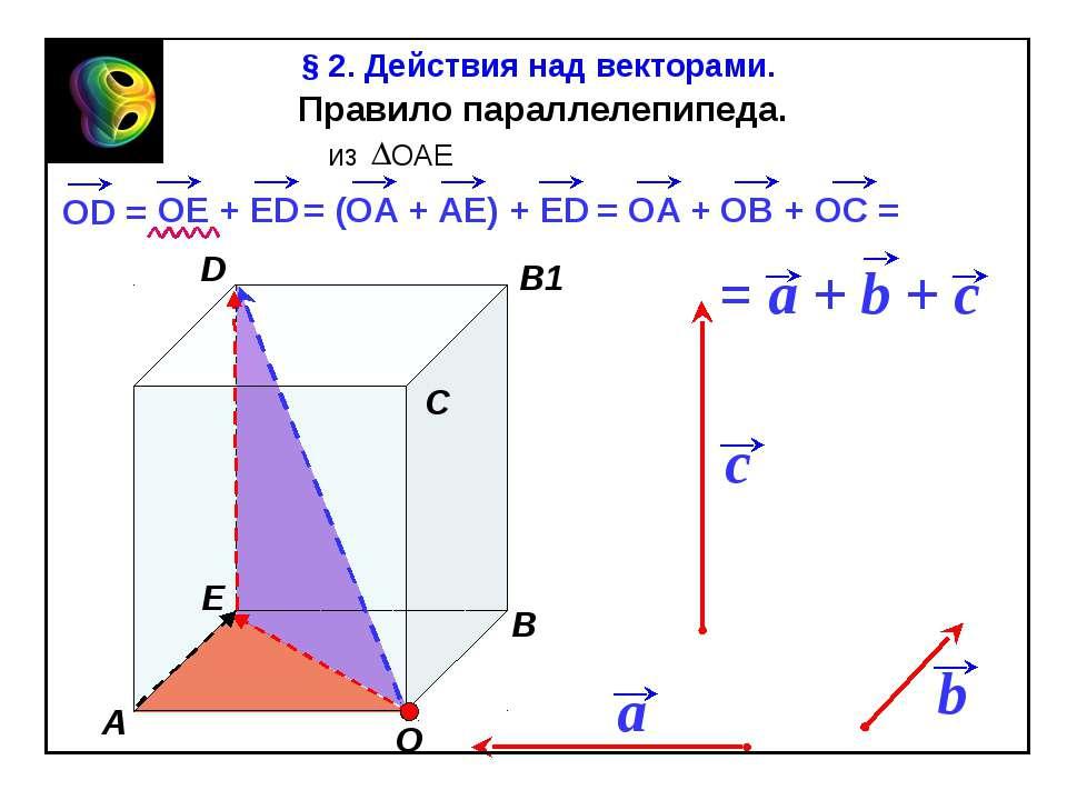 Правило параллелепипеда. b § 2. Действия над векторами. «Геометрия 10-11» Л.С...