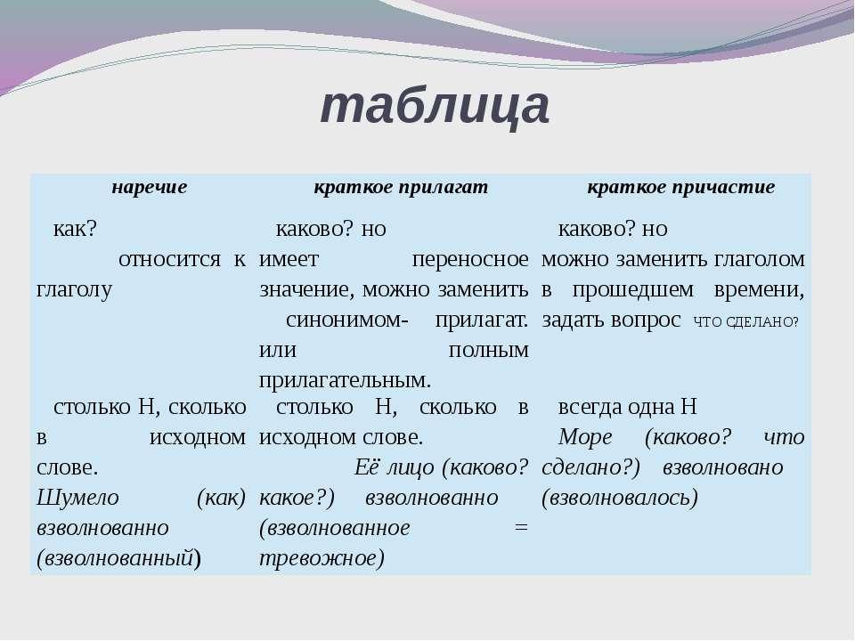 таблица наречие краткоеприлагат краткое причастие как? относится к глаголу ка...