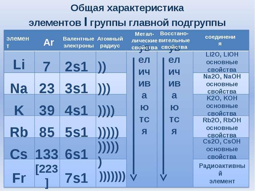 Общая характеристика элементов I группы главной подгруппы Li Na K Rb Cs Fr 7 ...
