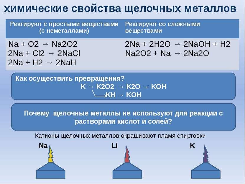 химические свойства щелочных металлов Почему щелочные металлы не используют д...