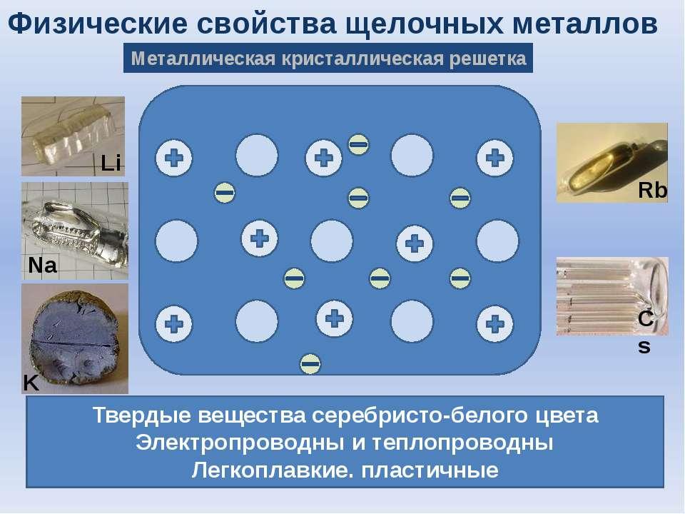 Физические свойства щелочных металлов Металлическая кристаллическая решетка Т...