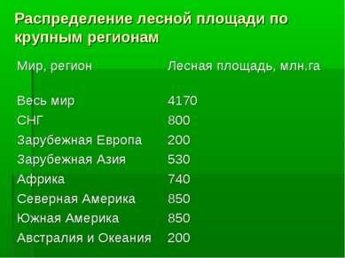 Распределение лесной площади по крупным регионам Мир, регион Лесная площадь, ...