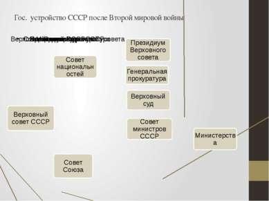 Гос. устройство СССР после Второй мировой войны