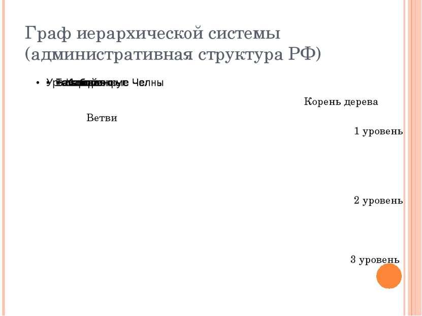 Граф иерархической системы (административная структура РФ) Корень дерева Ветв...