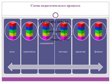 Схема педагогического процесса