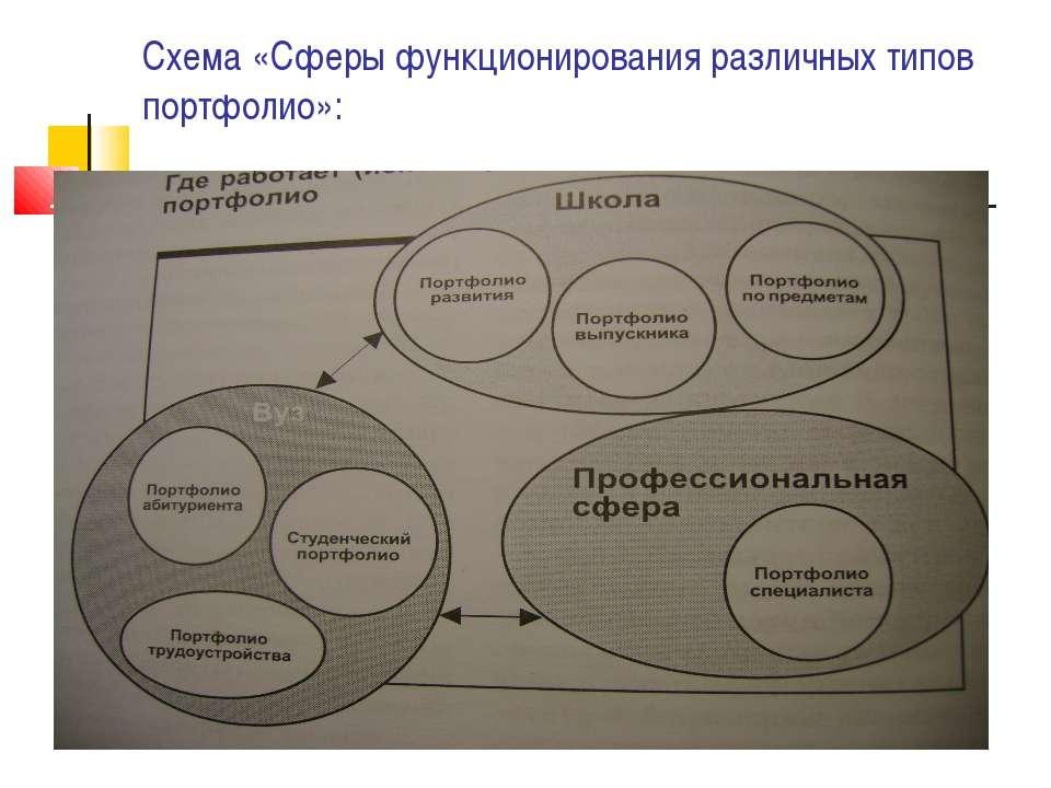Схема «Сферы функционирования различных типов портфолио»: