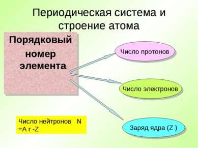 Периодическая система и строение атома Порядковый номер элемента Число протон...