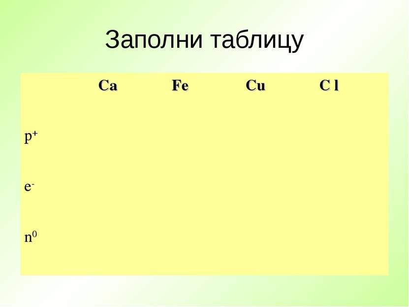Заполни таблицу Ca Fe Cu C l p+ e- n0