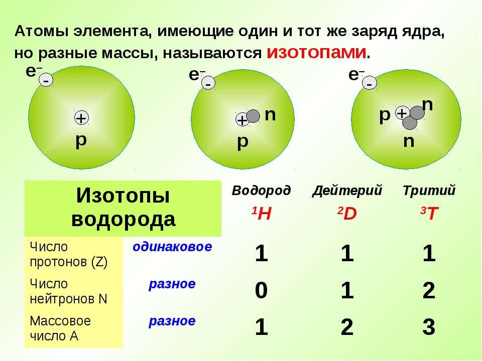Атомы элемента, имеющие один и тот же заряд ядра, но разные массы, называются...
