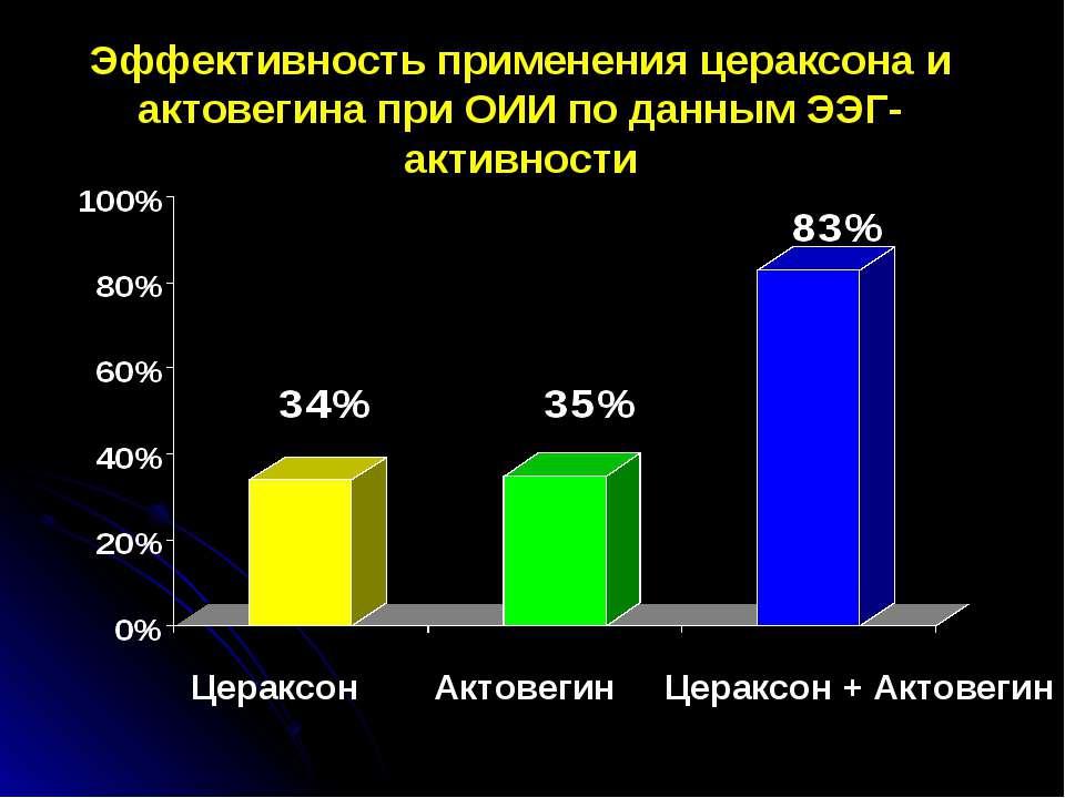 Эффективность применения цераксона и актовегина при ОИИ по данным ЭЭГ-активно...
