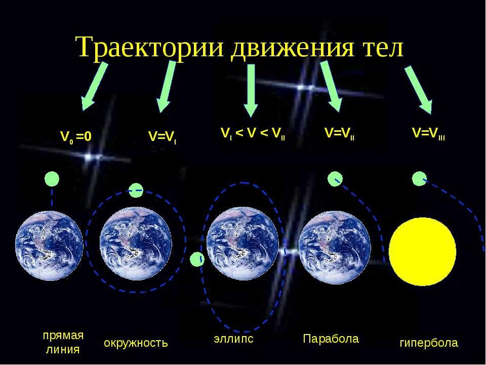 Траектории движения тел V0 =0 V=VI VI < V < VII V=VII V=VIII прямая линия окр...