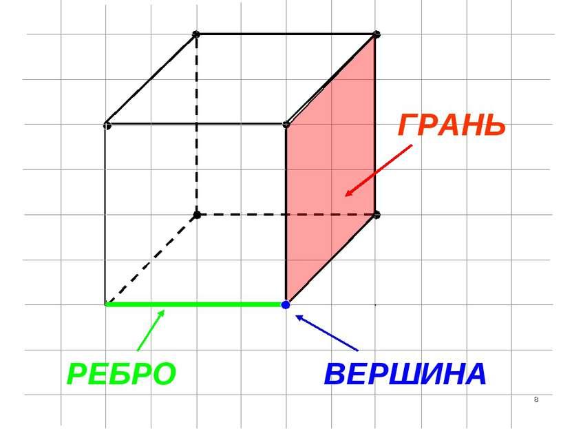 ГРАНЬ РЕБРО ВЕРШИНА *