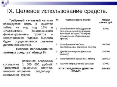 IX. Целевое использование средств. Требуемый начальный капитал планируется вз...