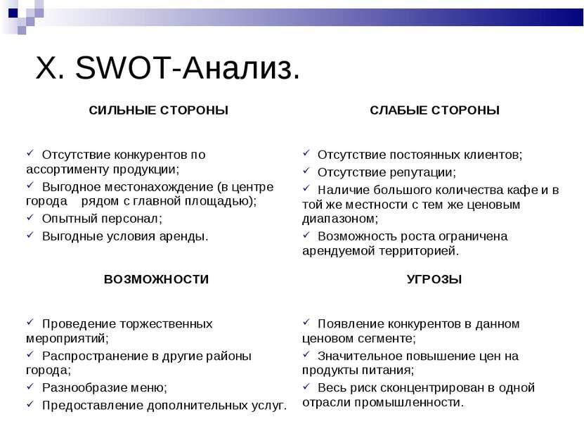 X. SWOT-Анализ. СИЛЬНЫЕ СТОРОНЫ СЛАБЫЕ СТОРОНЫ Отсутствие конкурентов по ассо...