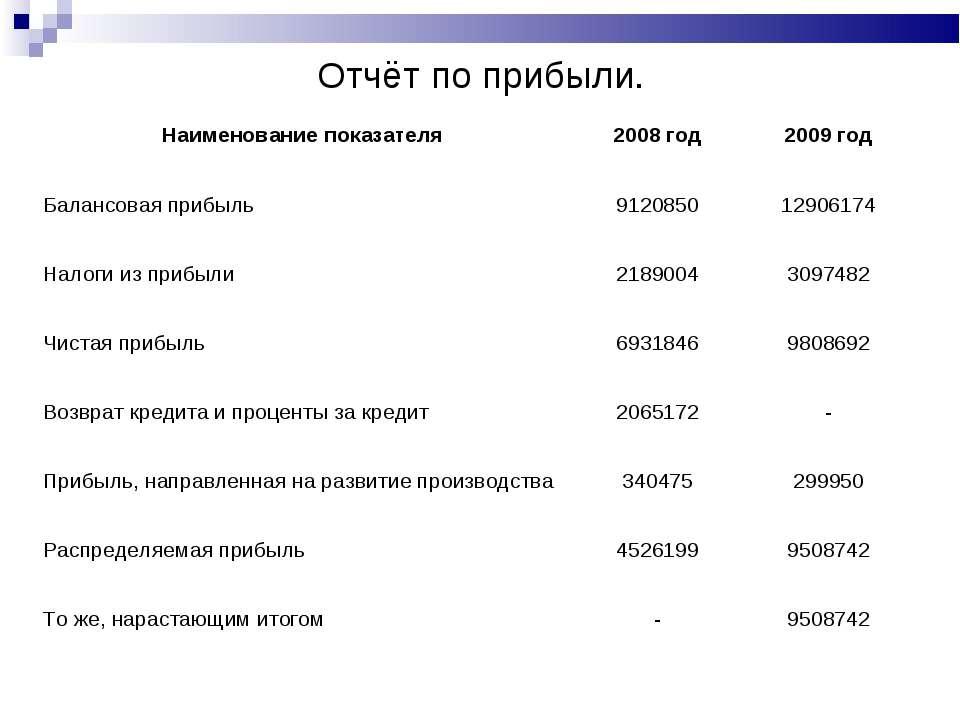 Отчёт по прибыли. Наименование показателя 2008 год 2009 год Балансовая прибыл...