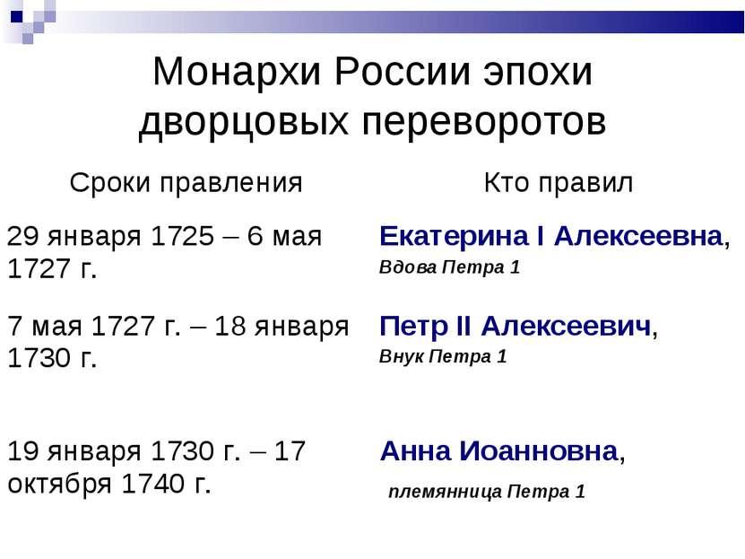 Монархи России эпохи дворцовых переворотов Сроки правления Кто правил 29 янва...