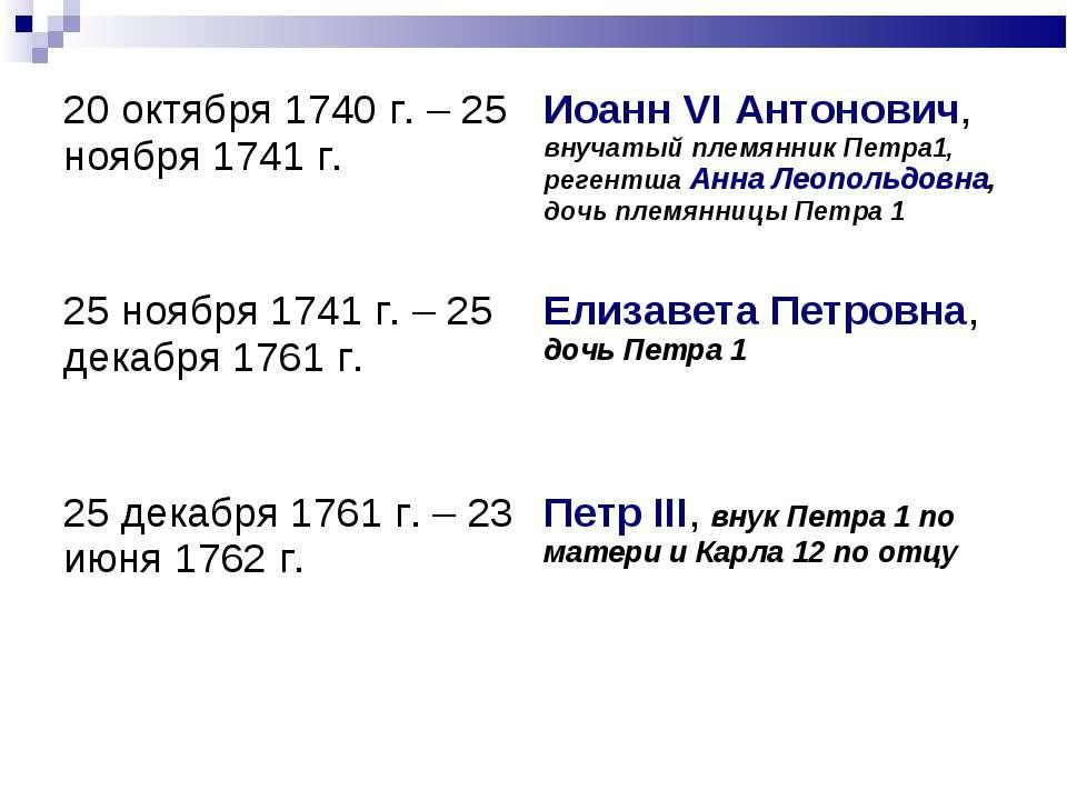 20 октября 1740 г. – 25 ноября 1741 г. Иоанн VI Антонович, внучатый племянник...