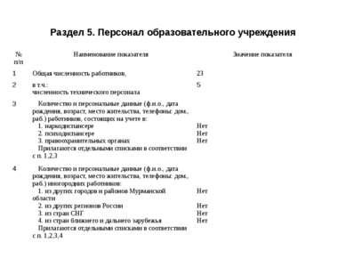 Раздел 5. Персонал образовательного учреждения № п/п Наименование показателя ...