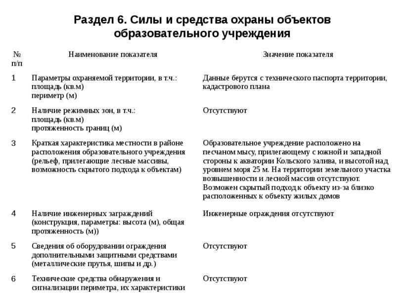 Раздел 6. Силы и средства охраны объектов образовательного учреждения № п/п Н...