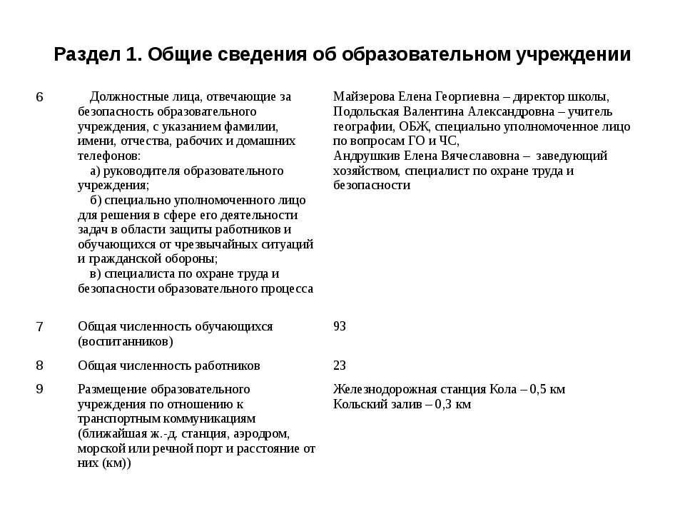 Раздел 1. Общие сведения об образовательном учреждении 6 Должностные лица, от...