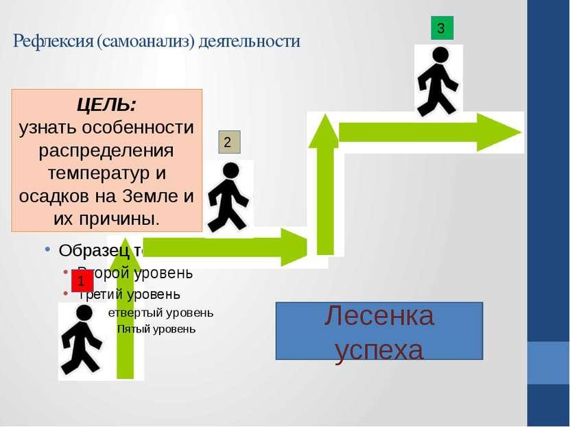 Лесенка успеха Рефлексия (самоанализ) деятельности 1 2 3 ЦЕЛЬ: узнать особенн...