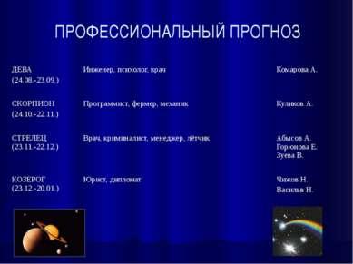 ПРОФЕССИОНАЛЬНЫЙ ПРОГНОЗ ДЕВА (24.08.-23.09.) Инженер, психолог, врач Комаров...