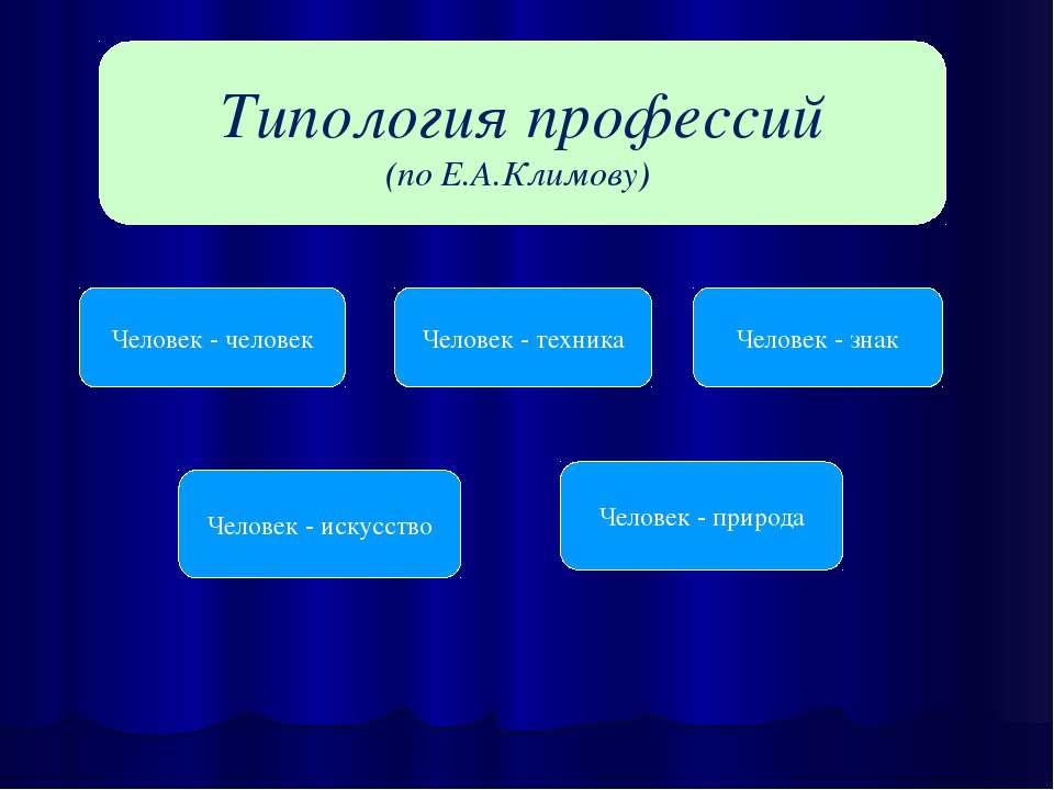 Типология профессий (по Е.А.Климову) Человек - человек Человек - техника Чело...
