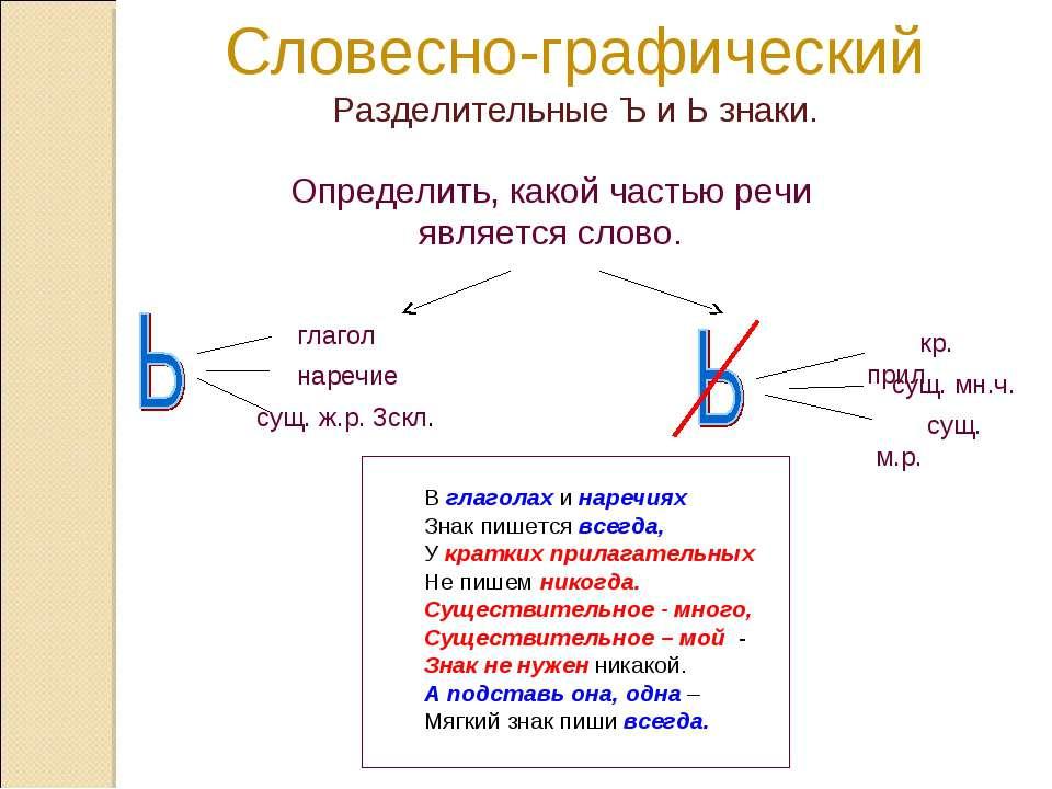 Словесно-графический Разделительные Ъ и Ь знаки. В глаголах и наречиях Знак п...