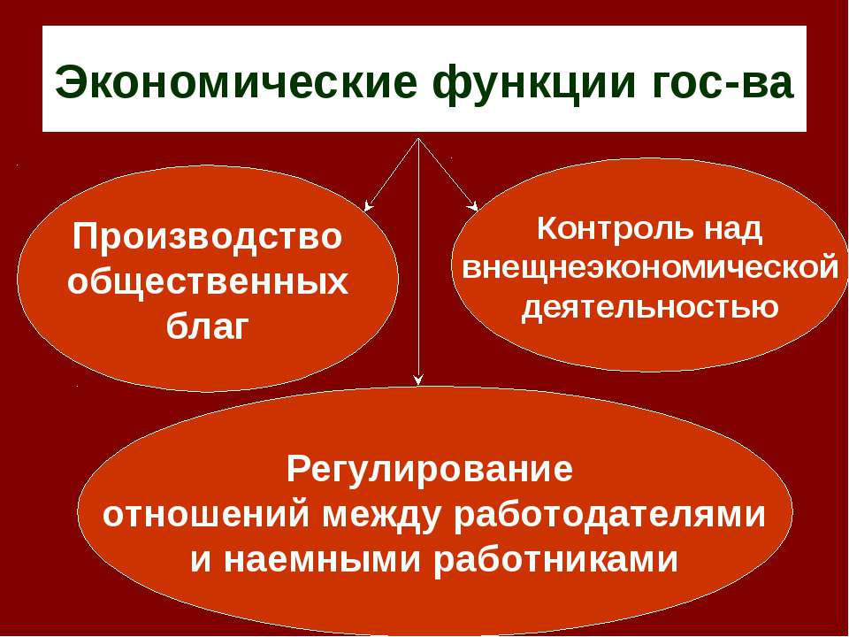 Экономические функции гос-ва Производство общественных благ Контроль над внещ...