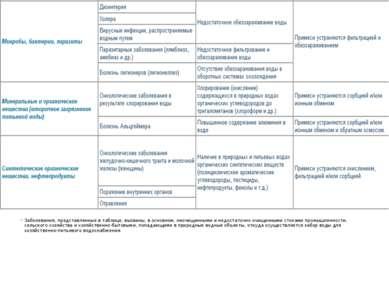 Заболевания, представленные в таблице, вызваны, в основном, неочищенными и не...