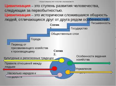 г.Усолье-Сибирское, МОУ «СОШ №2», Масленникова Г.В. Схема 1. Цивилизация – эт...