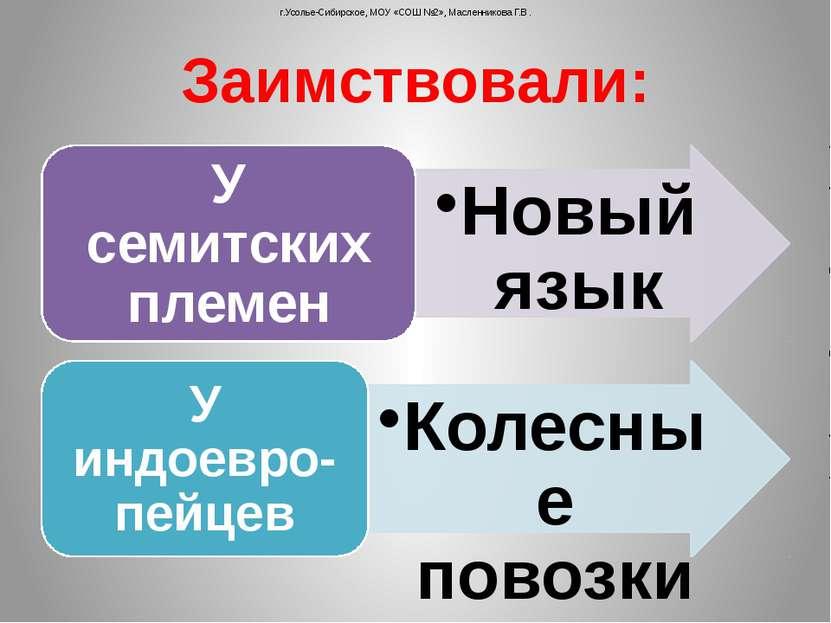 Заимствовали: г.Усолье-Сибирское, МОУ «СОШ №2», Масленникова Г.В.