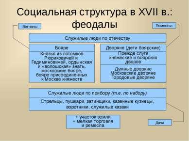 Социальная структура в XVII в.: феодалы Служилые люди по отечеству Бояре Двор...