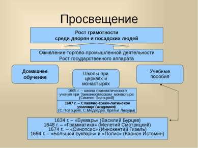 Просвещение Рост грамотности среди дворян и посадских людей Оживление торгово...
