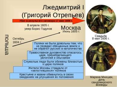 Лжедмитрий I (Григорий Отрепьев) Марина Мнишек, дочь сандомирского воеводы по...