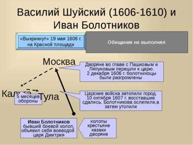 Василий Шуйский (1606-1610) и Иван Болотников «Выкрикнут» 19 мая 1606 г. на К...