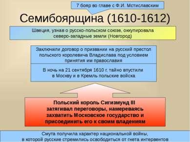 Семибоярщина (1610-1612) 7 бояр во главе с Ф.И. Мстиславским Заключили догово...