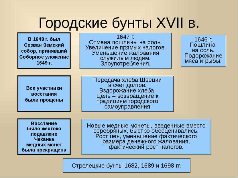 Городские бунты XVII в. Соляной бунт 1648 г. в Москве и др. городах 1646 г. П...