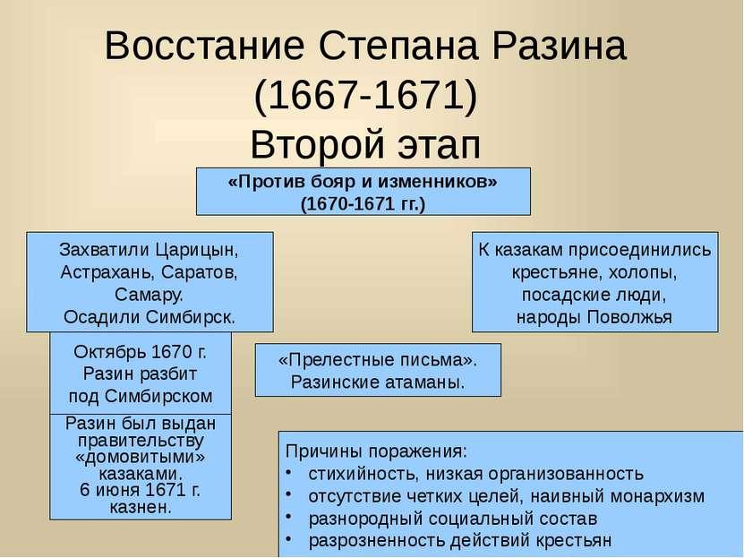 Восстание Степана Разина (1667-1671) Второй этап «Против бояр и изменников» (...