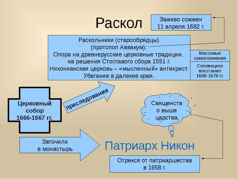 Раскол Раскольники (старообрядцы) (протопоп Аввакум): Опора на древнерусские ...