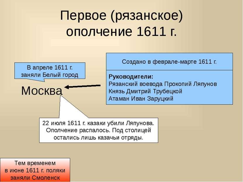 Первое (рязанское) ополчение 1611 г. Москва Создано в феврале-марте 1611 г. Р...
