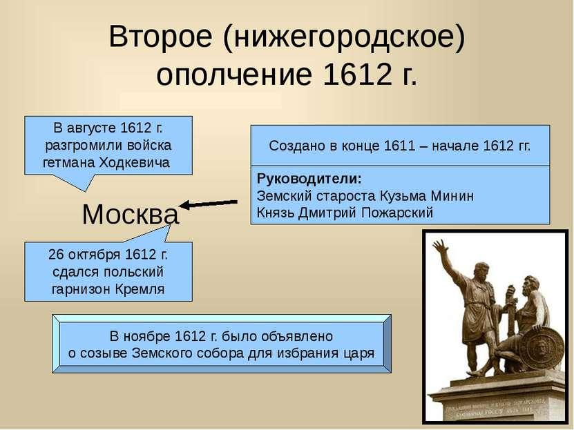 Второе (нижегородское) ополчение 1612 г. Создано в конце 1611 – начале 1612 г...