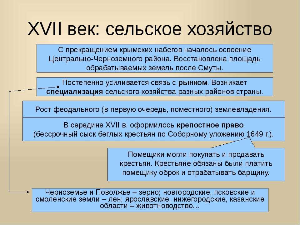 XVII век: сельское хозяйство С прекращением крымских набегов началось освоени...