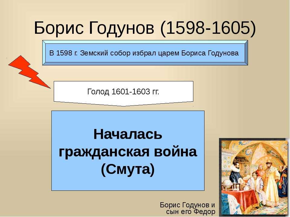 Борис Годунов (1598-1605) Борис Годунов и сын его Федор В 1598 г. Земский соб...