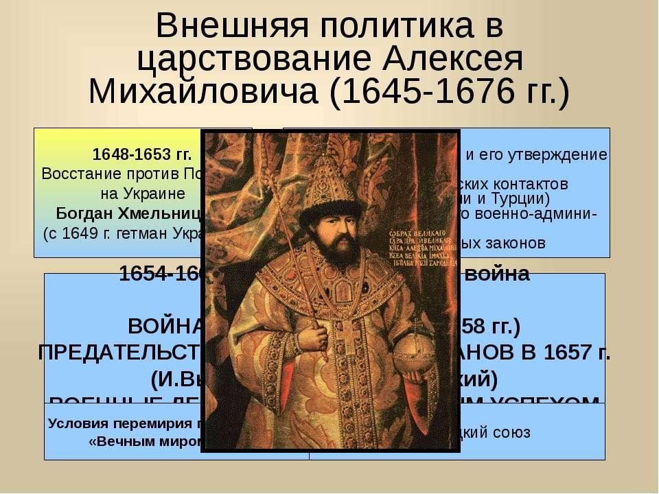 Внешняя политика в царствование Алексея Михайловича (1645-1676 гг.) 1648-1653...