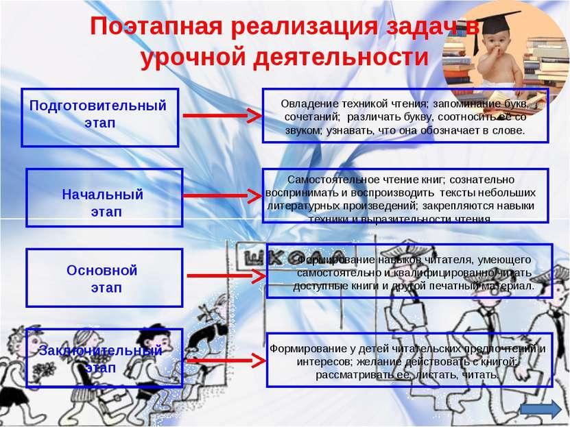 Поэтапная реализация задач в урочной деятельности Подготовительный этап Начал...